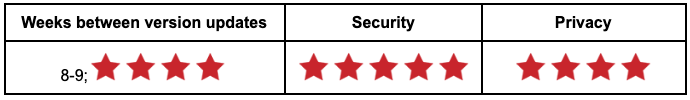 Tabel cu rating de browser Brave.